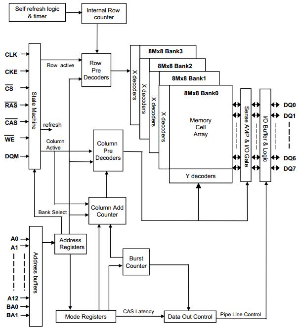 HY57V56820C L T internal block diagram