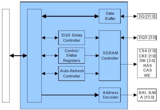 JZ4760 DDR Contorller block diagram