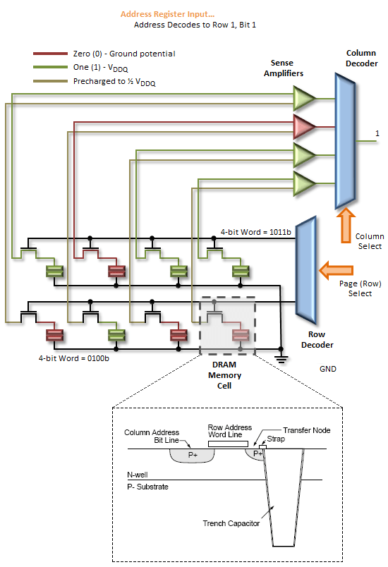 sdram internal single cell structure