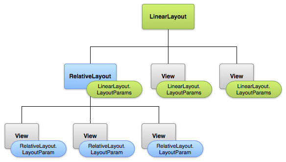 android linearlayout layoutparams hierarchy