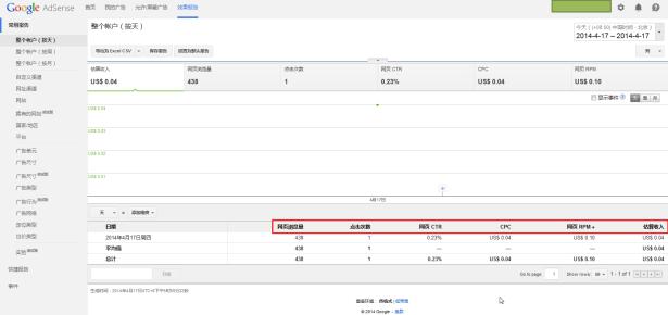 google adsense manage ui see many aspects