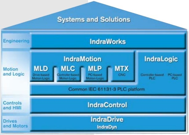 indralogic system and solutions