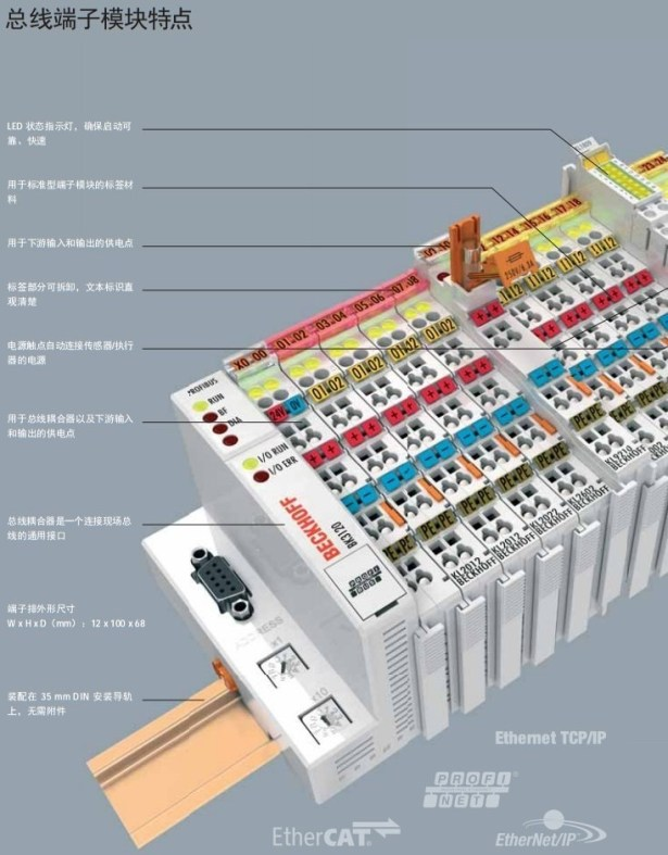 bus module features take beckhoff as example
