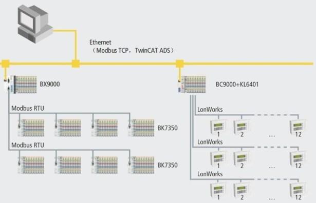 framework ethernet modbus tcp twincat ads bc9000 kl6401