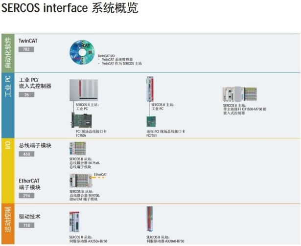 sercos connection interface system overview