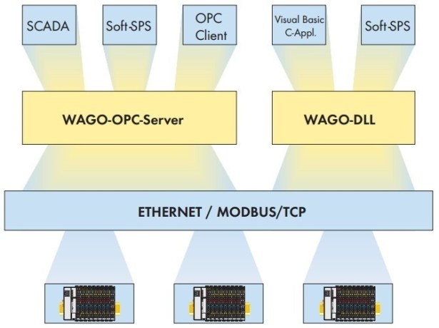 WAGO interface soft use for MODBUS TCP OPC Server DLL