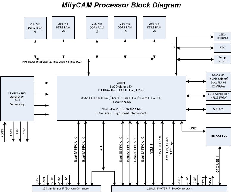 altera cyclone v soc block diagram