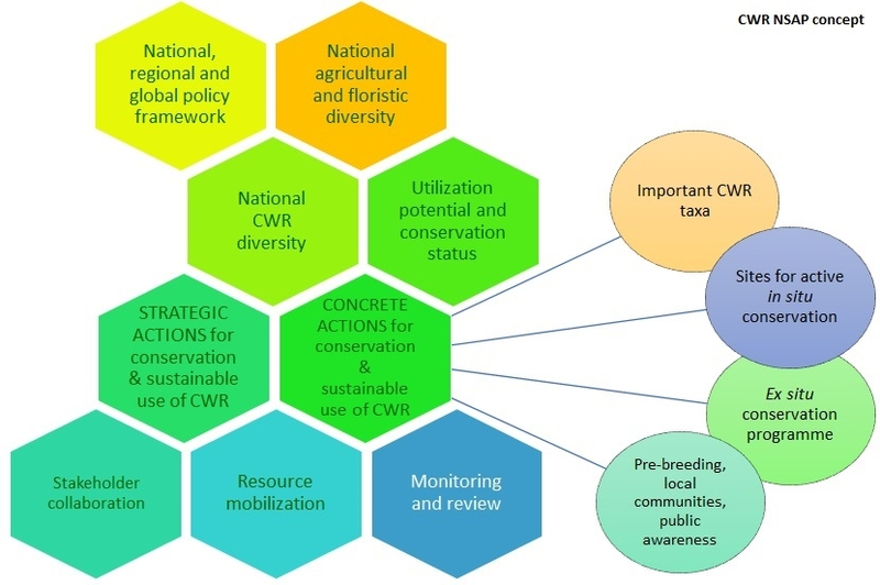 National Strategic Action Plans - Interactive toolkit for Crop Wild