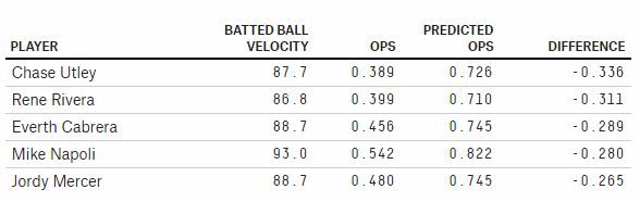 batted velocity
