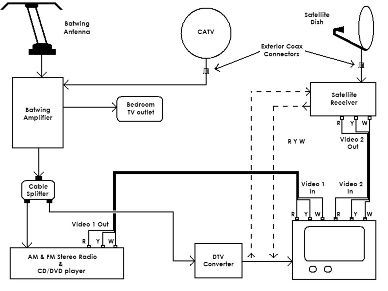 Satellite Cable Wiring Diagram Wiring Diagrams