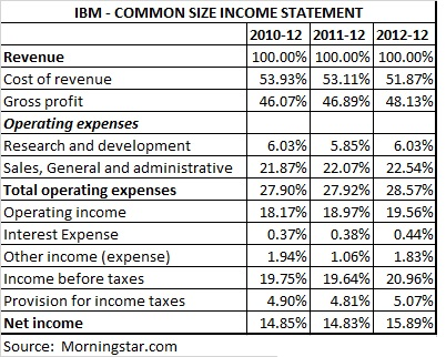 Financial Statements for Non-Accounting Business Owners - Crowd 101 - financial statement