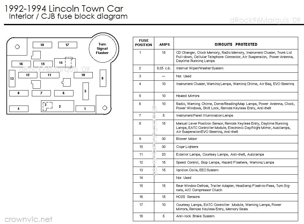 1992 Lincoln Town Car Fuse Box Diagram - Wiring Diagrams Schema