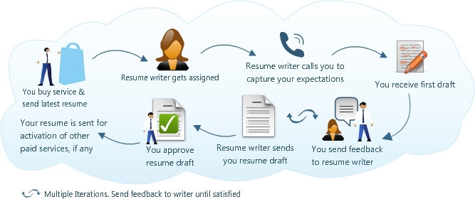 resume writing tips articles - Tips For Resume Writing