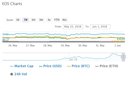 EOS enters the top 5 Cryptocurrencies by market capitalization