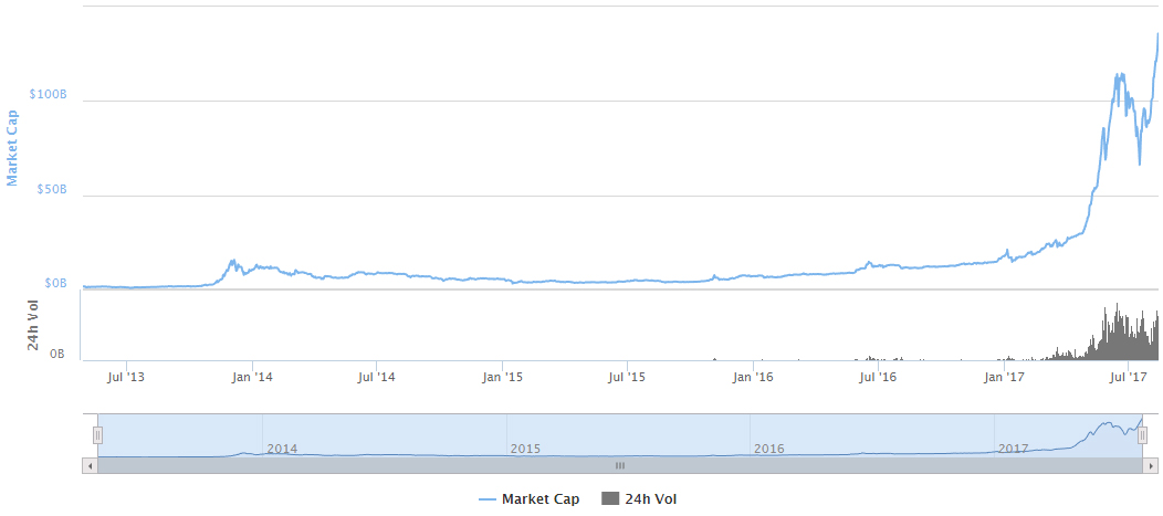 Cryptocurrency Market Cap; What Is It  Why Should I Care? - The