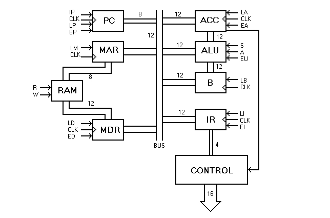 block diagram of basic hardwired control unit