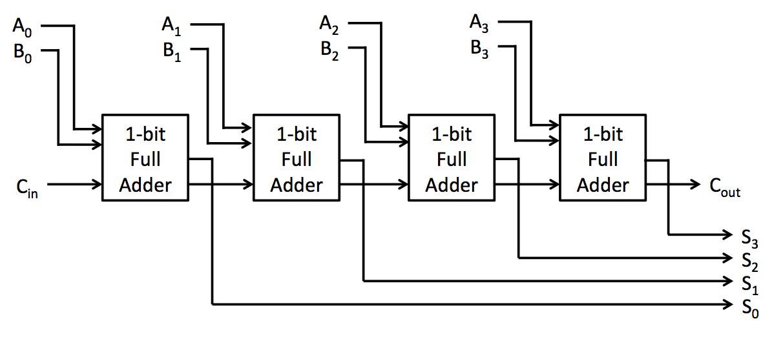 8 bit ripple carry adder circuit diagram
