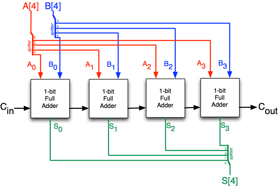 block diagram of 4 bit ripple carry adder
