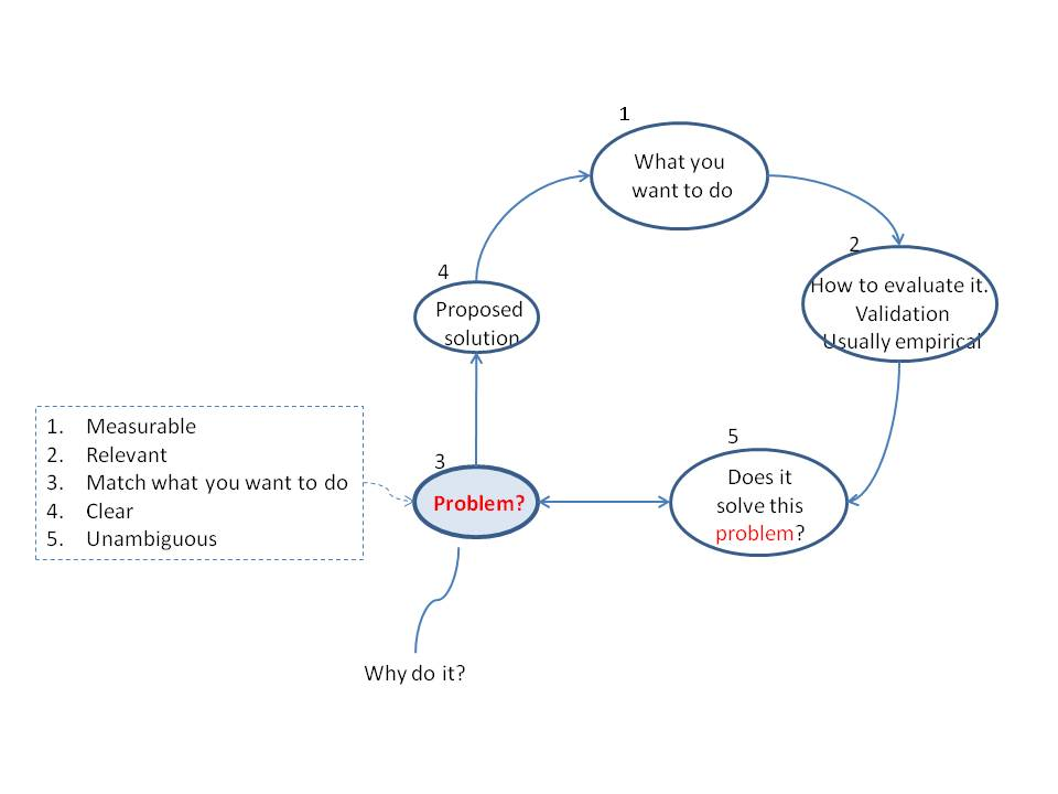 diagram of steps to follow when planning a research project