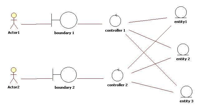 The Entity-Control-Boundary Pattern