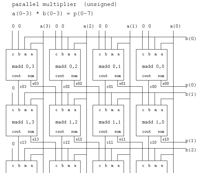 Testing and analyzing methods for truncated binary multiplication
