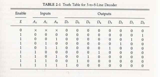 to 8 binary decoder truth table