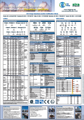 Hazardous Area Wallchart