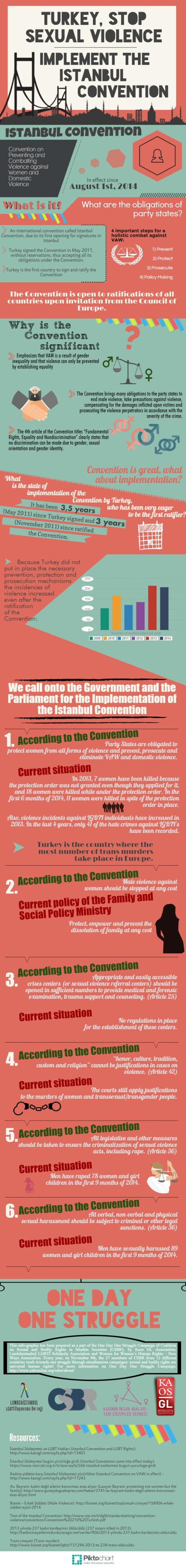 Turkey Implement the Istanbul