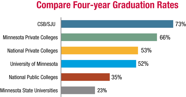 Think You\u0027ll Graduate in Four Years from Other Colleges? \u2013 CSB/SJU
