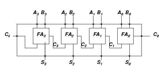 COMP2021 Digital System Structures