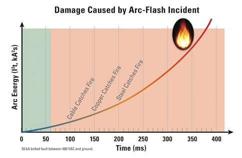 Arc flash relay Archives - Consulting - Specifying Engineer