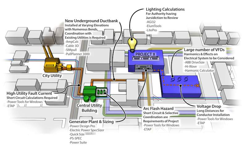 Evaluating software tools for electrical system design - Consulting