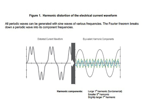Mitigating data center harmonics - Consulting - Specifying Engineer