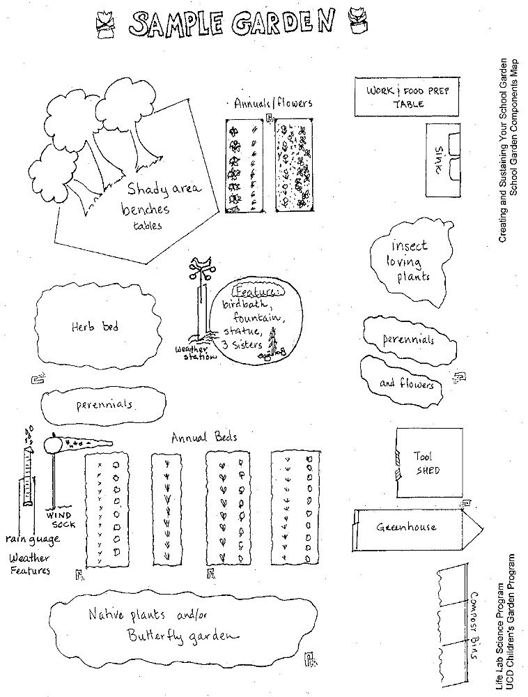 Designing Your Garden The Collective School Garden Network - designing your garden
