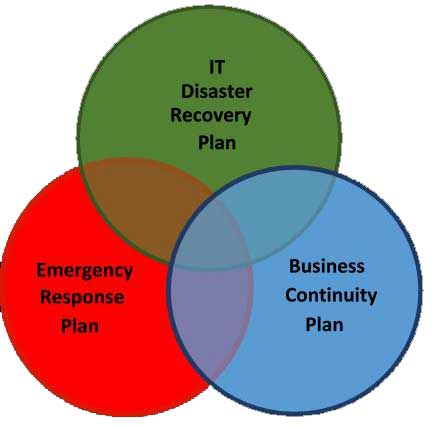 Business Continuity - Risk Management Office - CSU Channel Islands - business continuity plan
