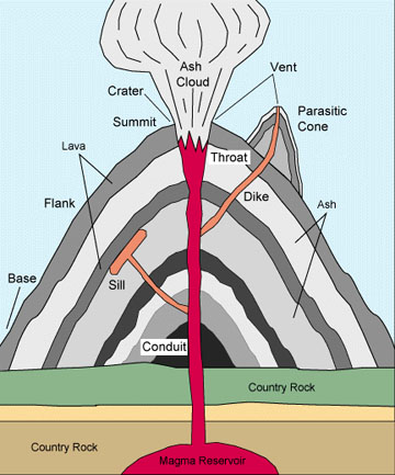How do volcanoes form?