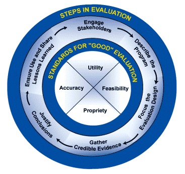 Chapter 36 Introduction to Evaluation Section 1 A Framework for