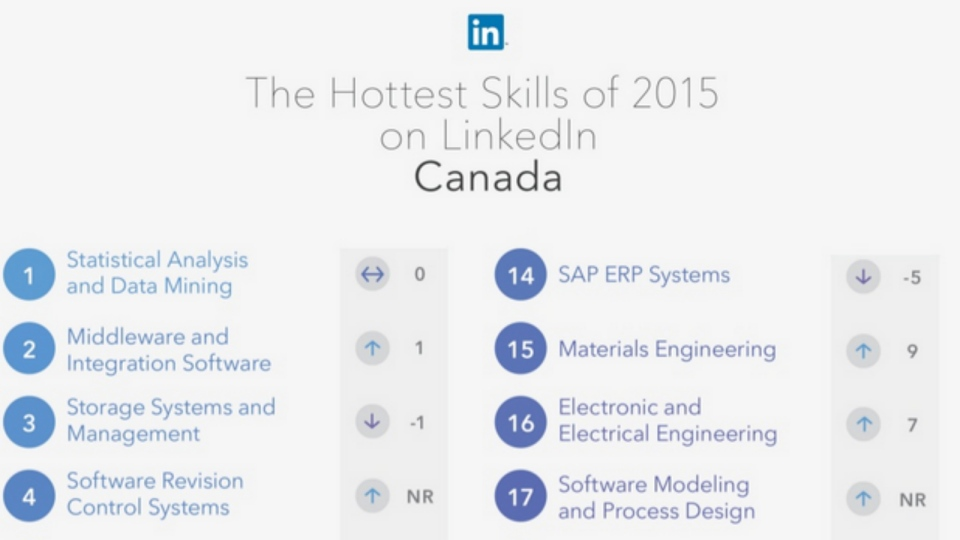 LinkedIn ranks \u002725 hottest skills\u0027 for employees \u0027statistical - software skills
