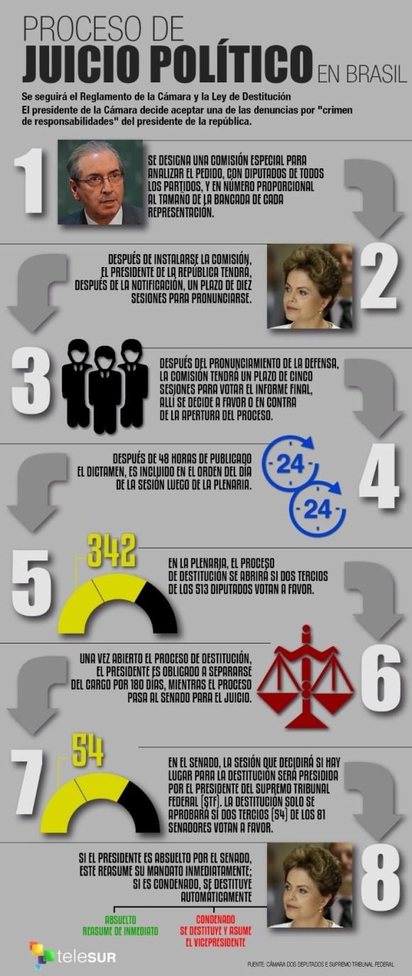 Juicio a Dilma