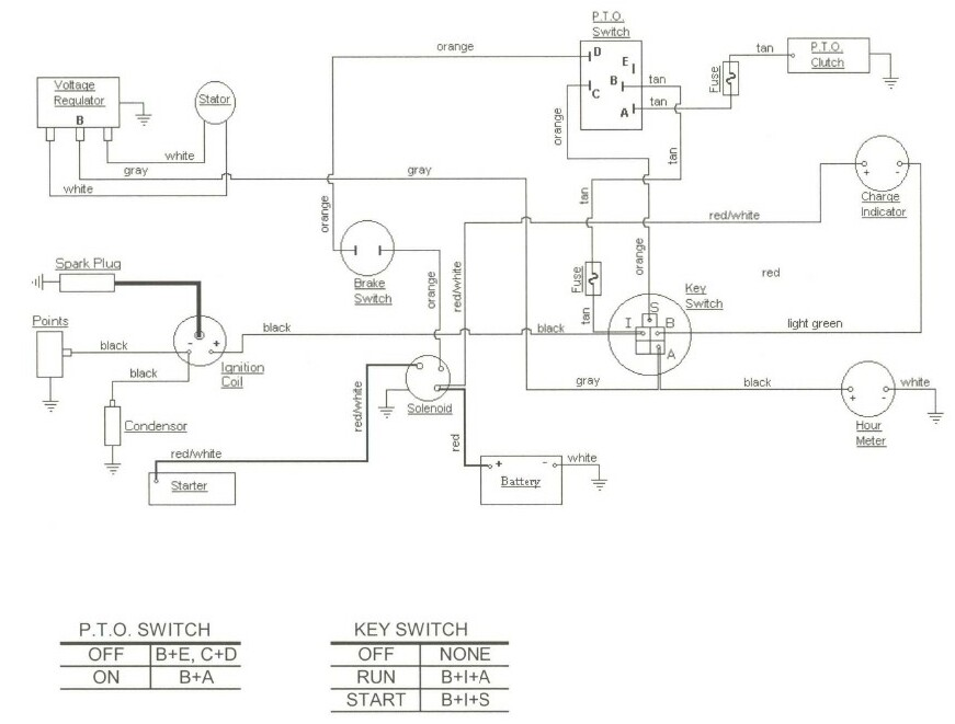 Cub Cadet 127 Wiring Harness Wiring Diagram