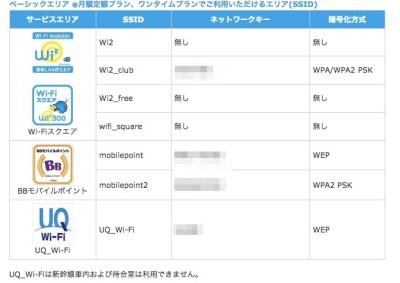 公衆無線LAN接続の設定・確認___公衆無線LANサービス_Wi2_300