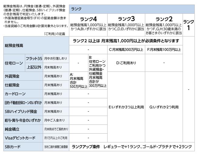 スマートプログラム_-_ランク判定条件|住信SBIネット銀行