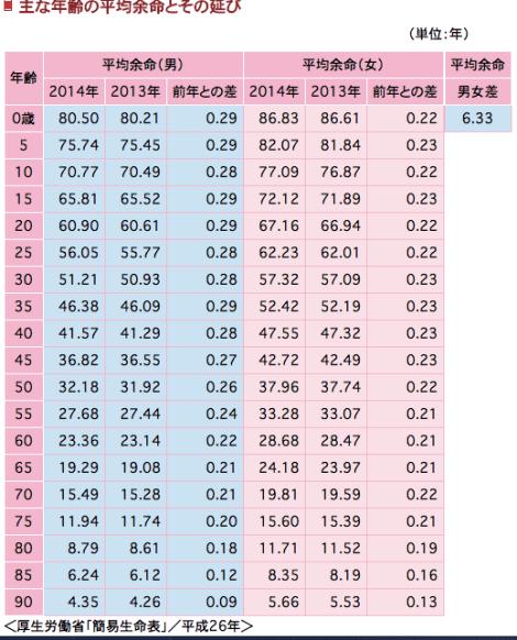 日本人の平均寿命はどれくらい?|公益財団法人 生命保険文化センター