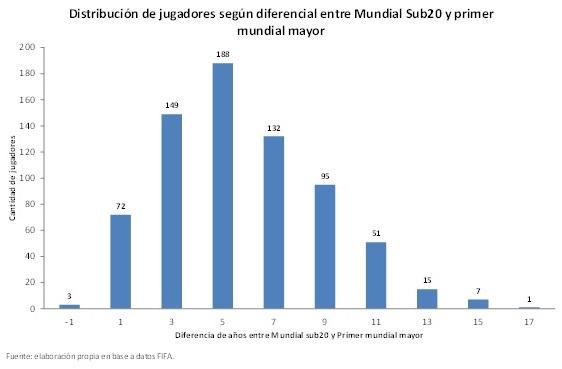 Gráfico distribución