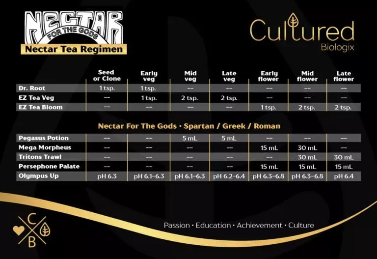 Nectar Tea Feeding Chart Cultured Biologix