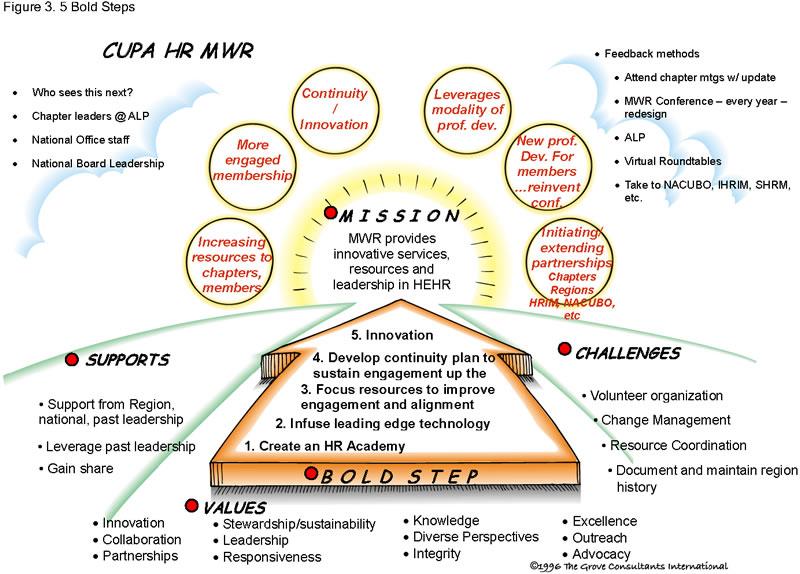 strategic planning outline template - Vatozatozdevelopment