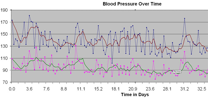Blood-pressure over time for secondary hypertension On CureZone - how to graph blood pressure over time