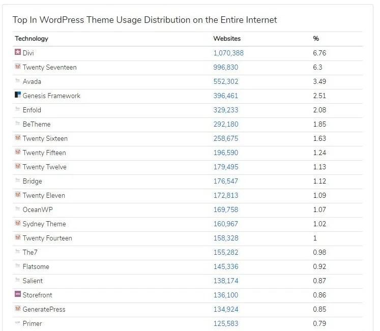 Temas WordPress Divi es el Mejor tema del Mundo (lo dicen los datos
