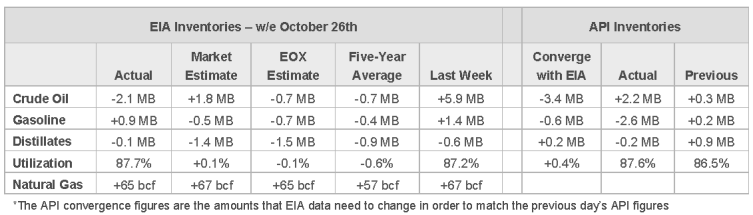 Daily Energy Report - EIA Inventories