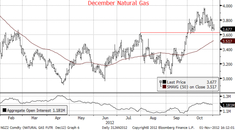 Daily Energy Report - Natural Gas